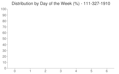 Distribution By Day 111-327-1910